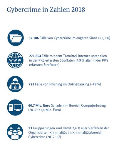 Cybercrime 2018