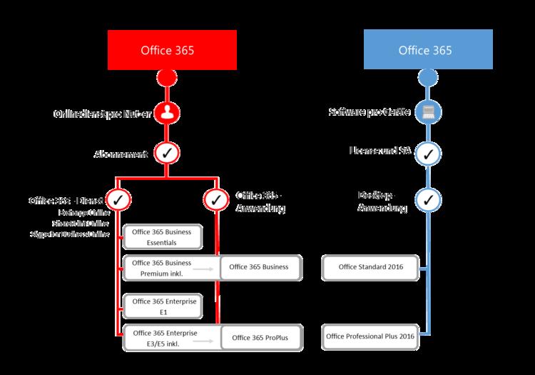 Microsoft Produktlizenzierung