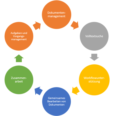 SharePoint-Funktionen